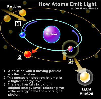 atoms light The atomic beam black light is a special flashlight that puts out ultraviolet, or black, light does not work exactly as seen on tv _ read trial & customer reviews.