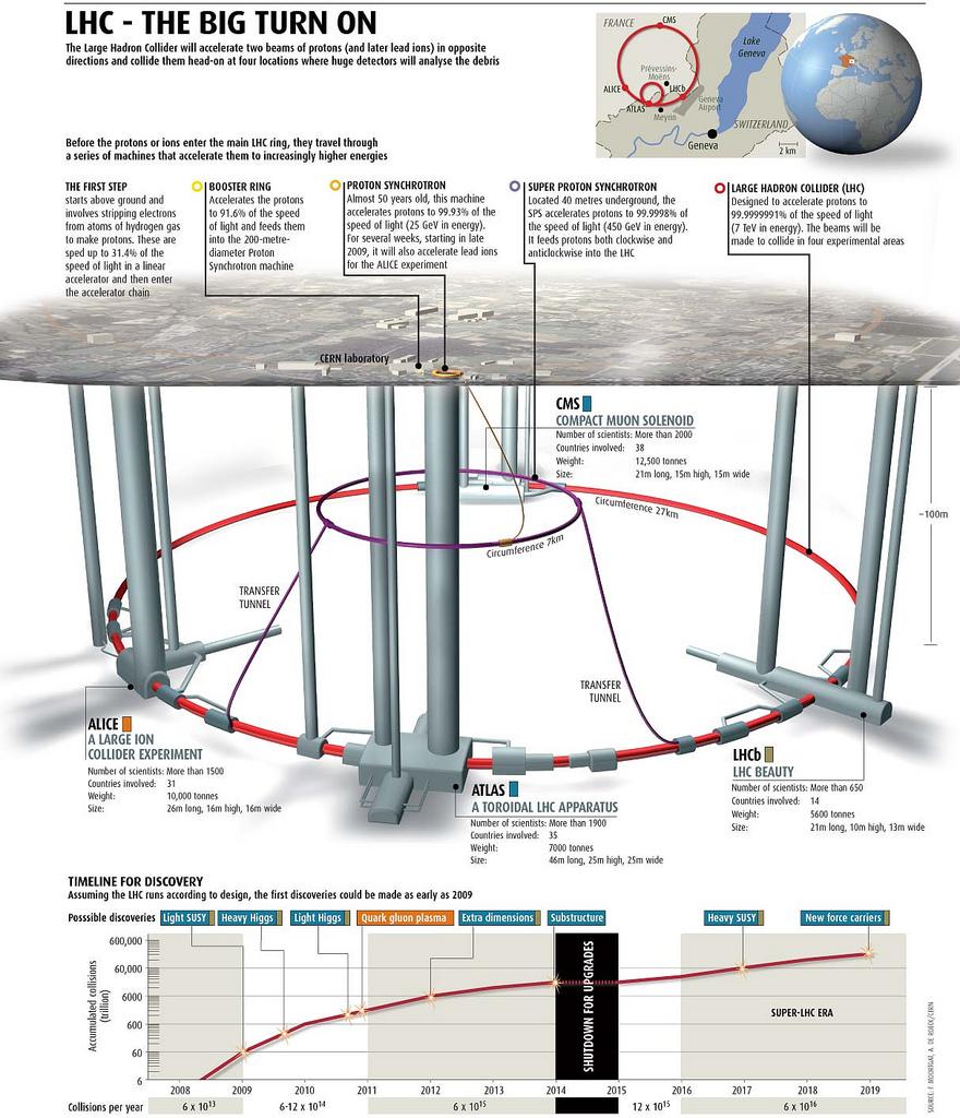 large hadron collider physics 101 Top quark physics in the large hadron collider era we explore various aspects of top quark phenomenology at the large hadron collider and 101 345 charge.